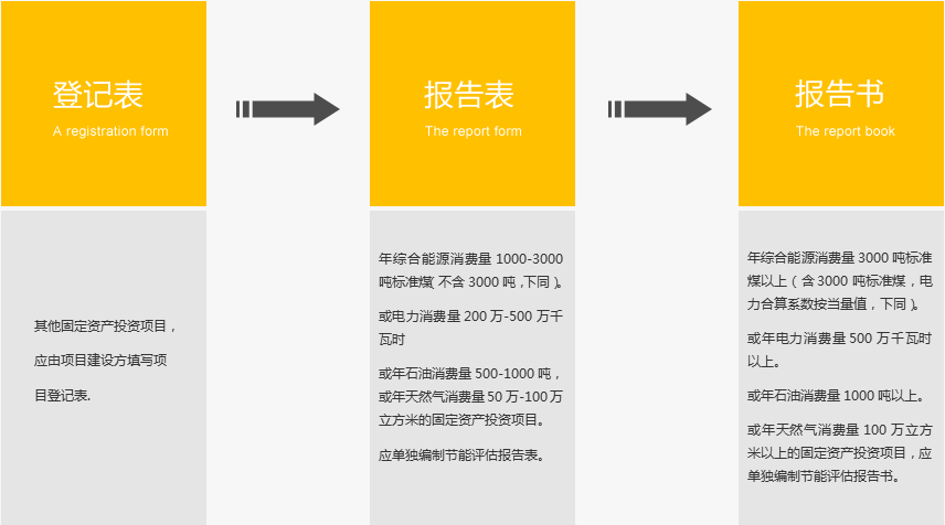 怎么注册易胜博节能评估服务流程