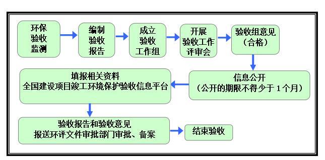 怎么注册易胜博废水处理施工流程